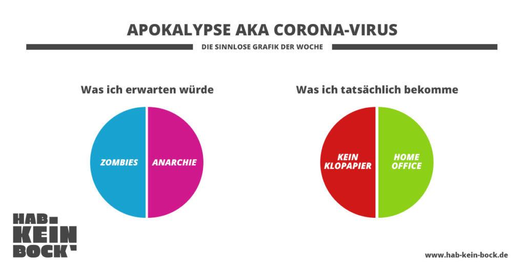 Was erwartest du von der Apokalypse (Corona)? Zombies, Anarchie, kein Klopapier und Homeoffice?